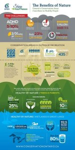 Ontario conservation inforgraphic