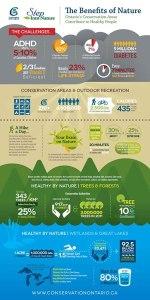 Ontario conservation inforgraphic